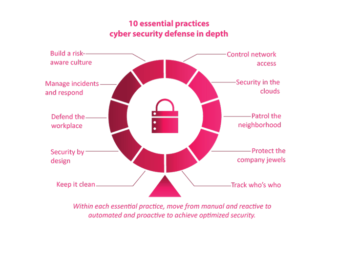 Cyber Security Maturity Benchmarking