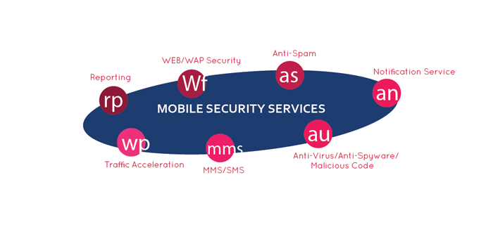 Mobile Security Services